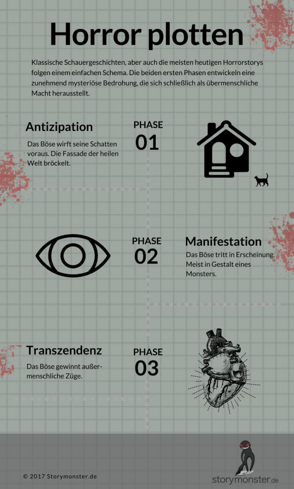 Horror plotten leicht gemacht: Infografik für das Schreiben von Gruselgeschichten. Anleitung zur Plotentwicklung in drei Schritten.