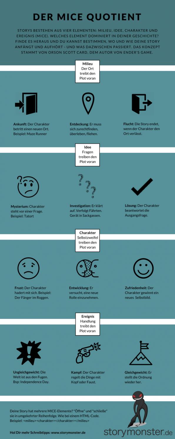 MICE Quotient - Infografik deutsch - Mary Robinette Kowal - Orson Scott Card - Storymonster