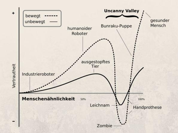 Uncanny Valley - Grafik mit Beispielen - Definition