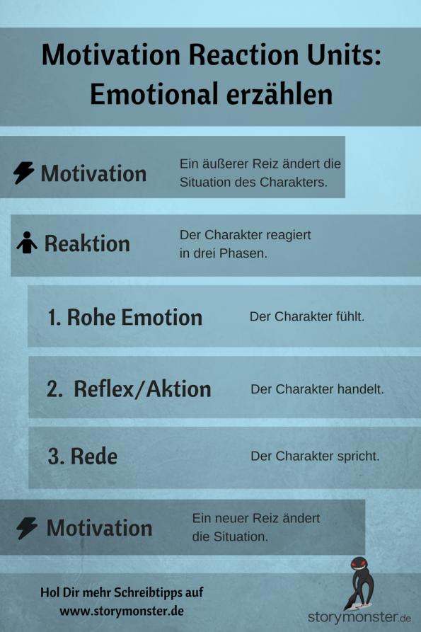 Motivation Reaction Units MRU Dwight Swain Infografik Deutsch